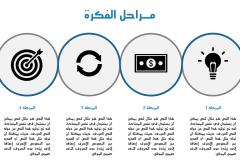 قالب روعة – عرض بوربوينت عربي ومجاني جاهز للكتابة والتعديل (حصري) Slide2